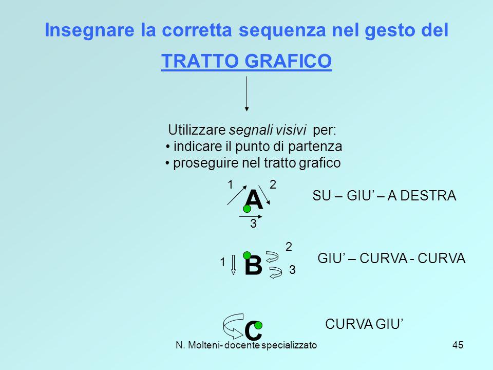 Insegnare la corretta sequenza nel gesto del TRATTO GRAFICO