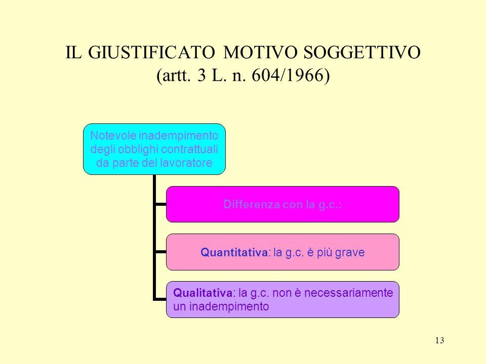IL GIUSTIFICATO MOTIVO SOGGETTIVO (artt. 3 L. n. 604/1966)