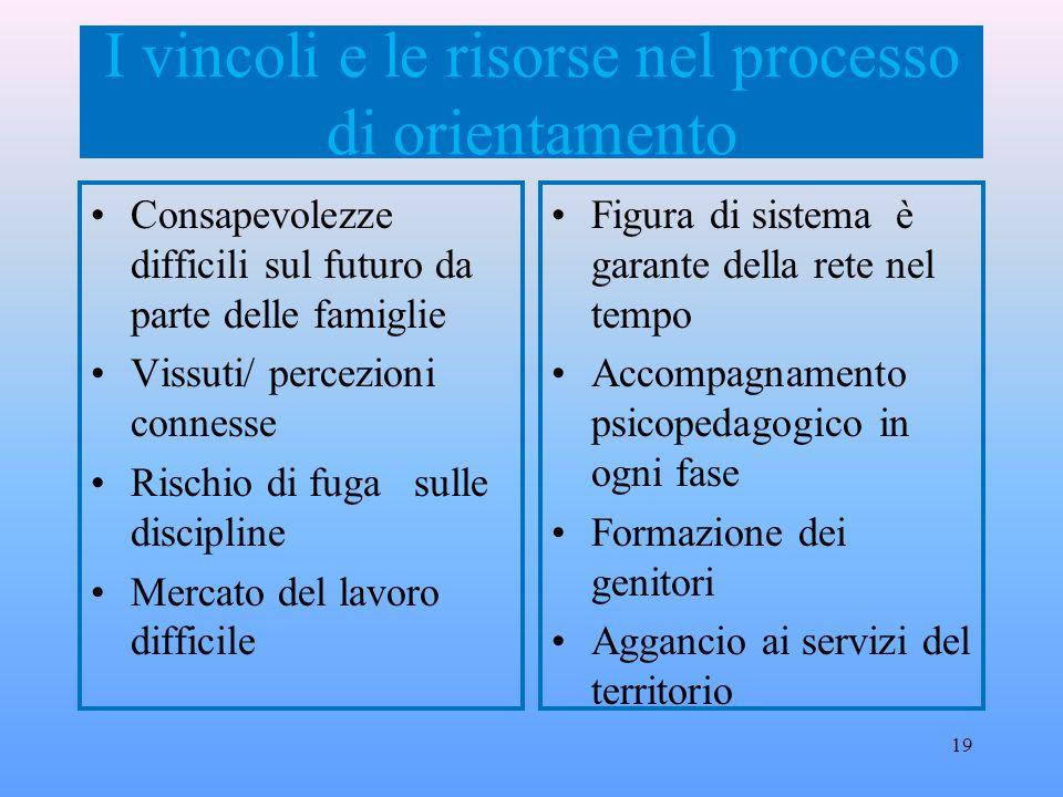 I vincoli e le risorse nel processo di orientamento