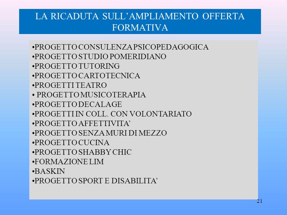 LA RICADUTA SULL'AMPLIAMENTO OFFERTA FORMATIVA
