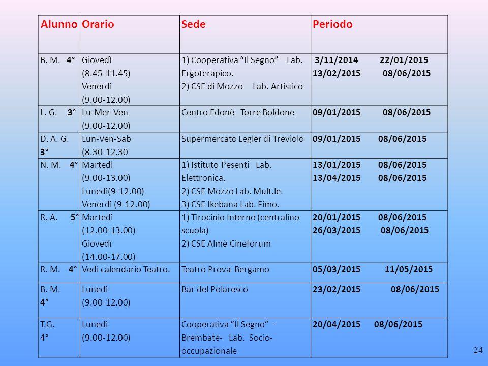 Alunno Orario Sede Periodo B. M. 4° Giovedì (8.45-11.45)