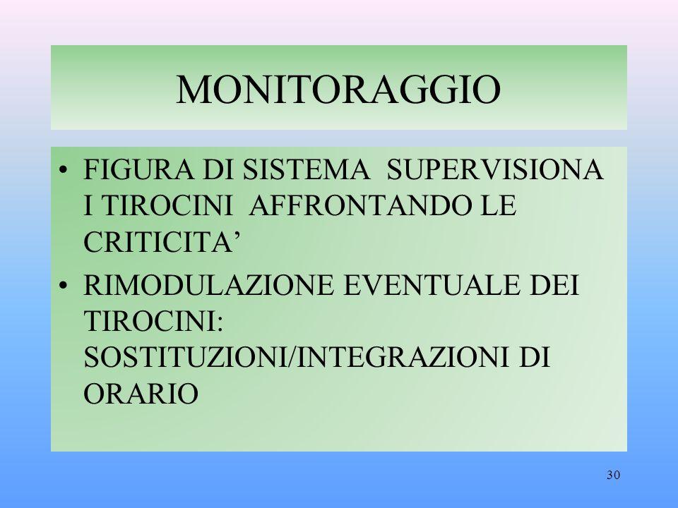 MONITORAGGIO FIGURA DI SISTEMA SUPERVISIONA I TIROCINI AFFRONTANDO LE CRITICITA'