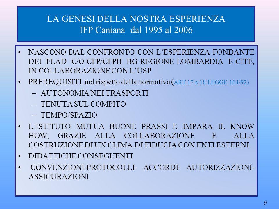 LA GENESI DELLA NOSTRA ESPERIENZA IFP Caniana dal 1995 al 2006