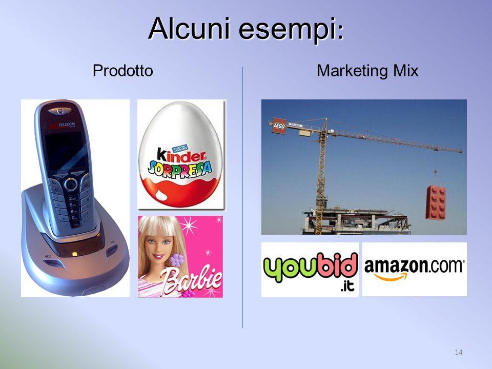 Alcuni esempi: Prodotto Marketing Mix