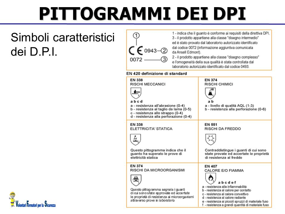 PITTOGRAMMI DEI DPI Simboli caratteristici dei D.P.I. 32 32 32