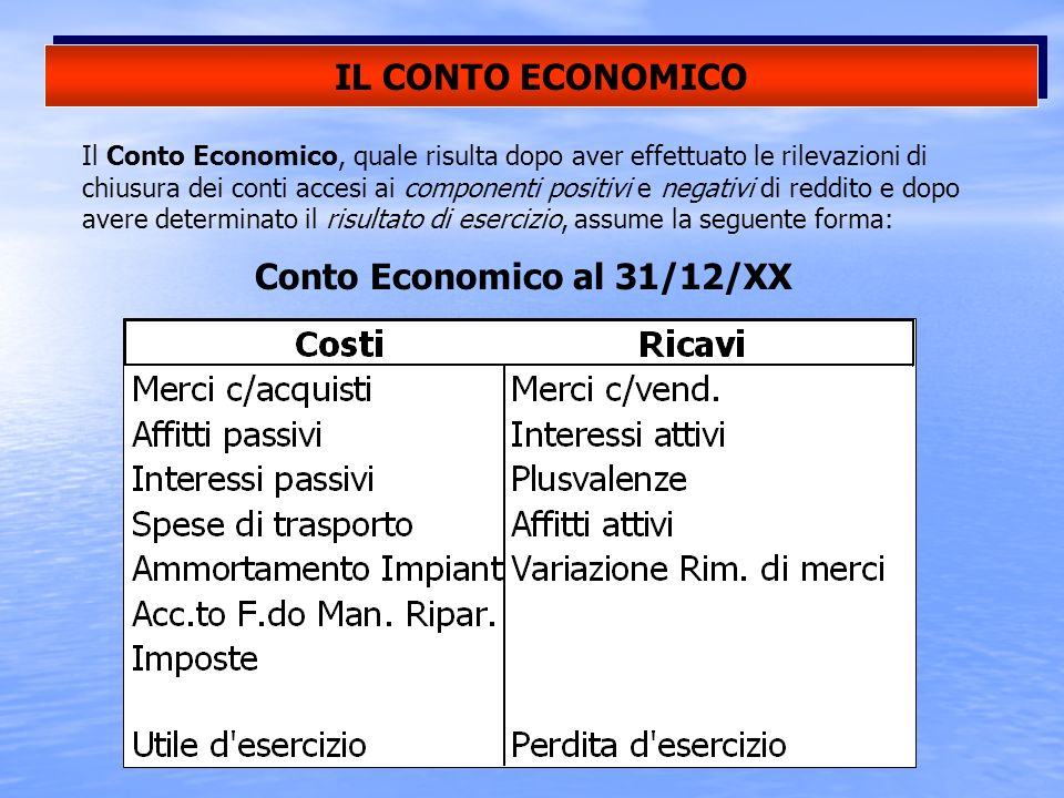 Conto Economico al 31/12/XX