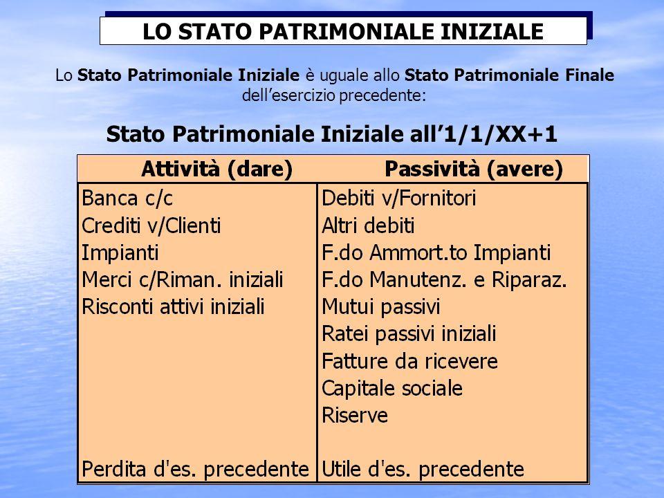 LO STATO PATRIMONIALE INIZIALE
