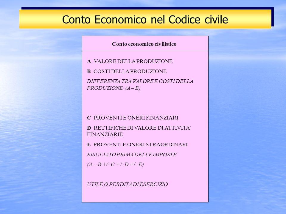 Conto Economico nel Codice civile