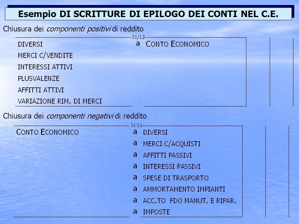 Esempio DI SCRITTURE DI EPILOGO DEI CONTI NEL C.E.