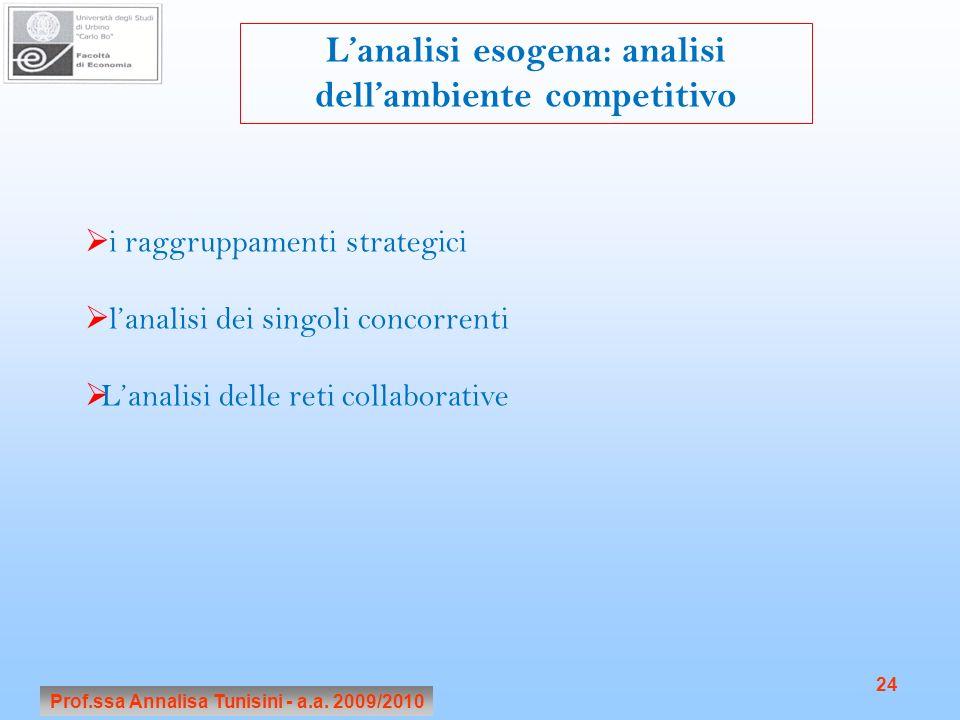 L'analisi esogena: analisi dell'ambiente competitivo