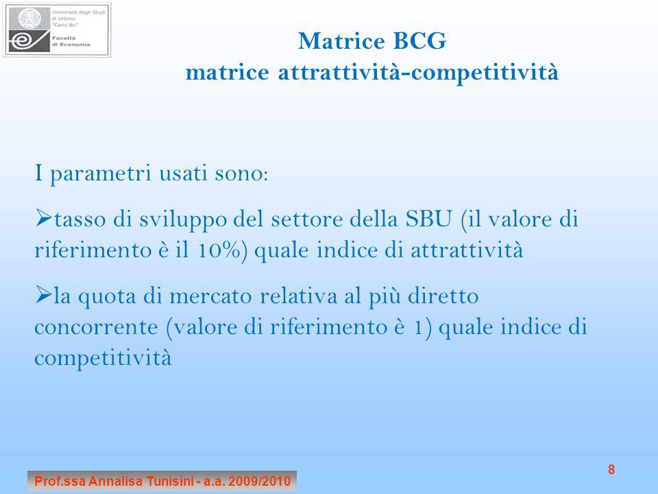 Matrice BCG matrice attrattività-competitività