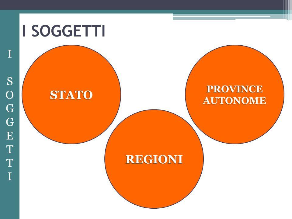 I SOGGETTI STATO PROVINCE AUTONOME I S OG G E T T I REGIONI