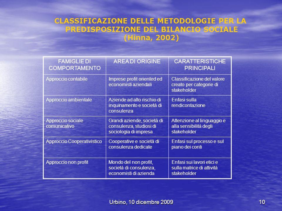 CLASSIFICAZIONE DELLE METODOLOGIE PER LA