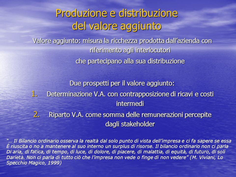 Produzione e distribuzione del valore aggiunto