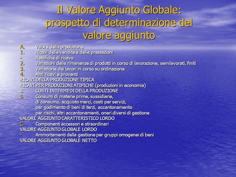 Il Valore Aggiunto Globale: prospetto di determinazione del valore aggiunto