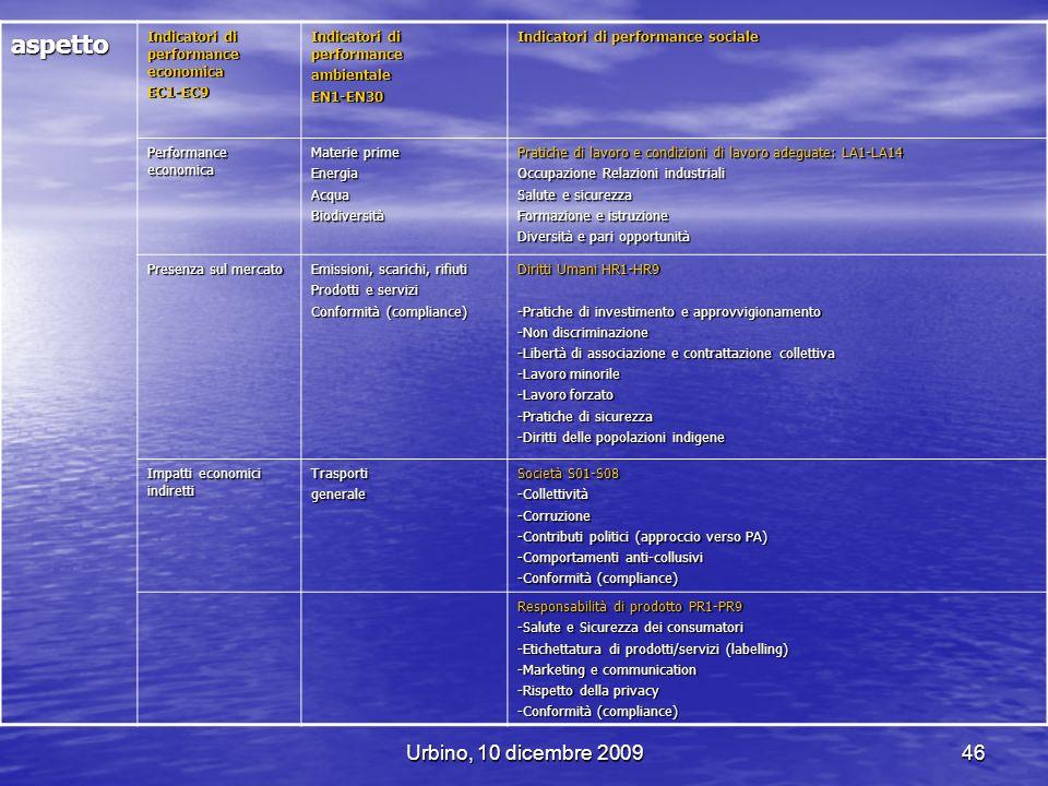 aspetto Urbino, 10 dicembre 2009 Indicatori di performance economica
