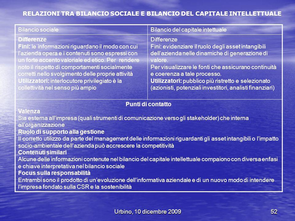 RELAZIONI TRA BILANCIO SOCIALE E BILANCIO DEL CAPITALE INTELLETTUALE