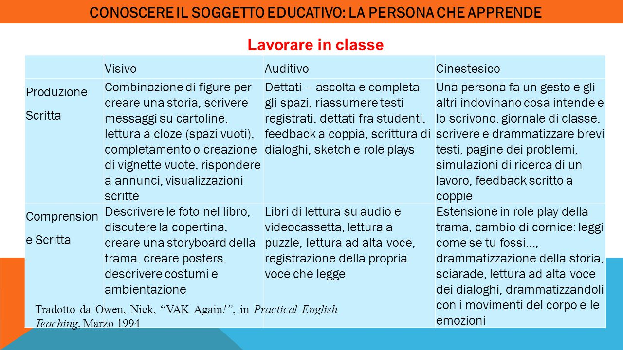CONOSCERE IL SOGGETTO EDUCATIVO: LA PERSONA CHE APPRENDE