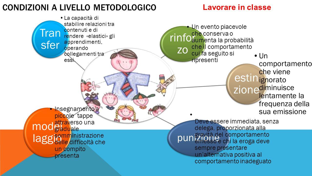 Condizioni a livello metodologico
