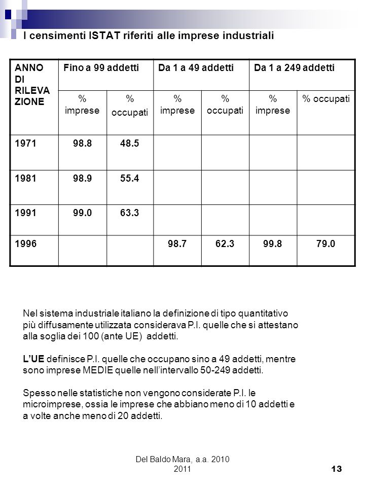 I censimenti ISTAT riferiti alle imprese industriali