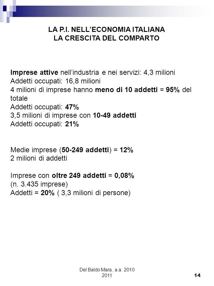 LA P.I. NELL'ECONOMIA ITALIANA LA CRESCITA DEL COMPARTO