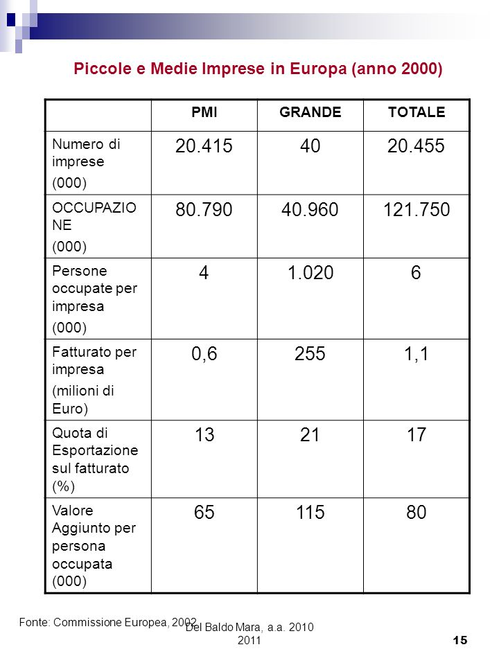 Piccole e Medie Imprese in Europa (anno 2000)