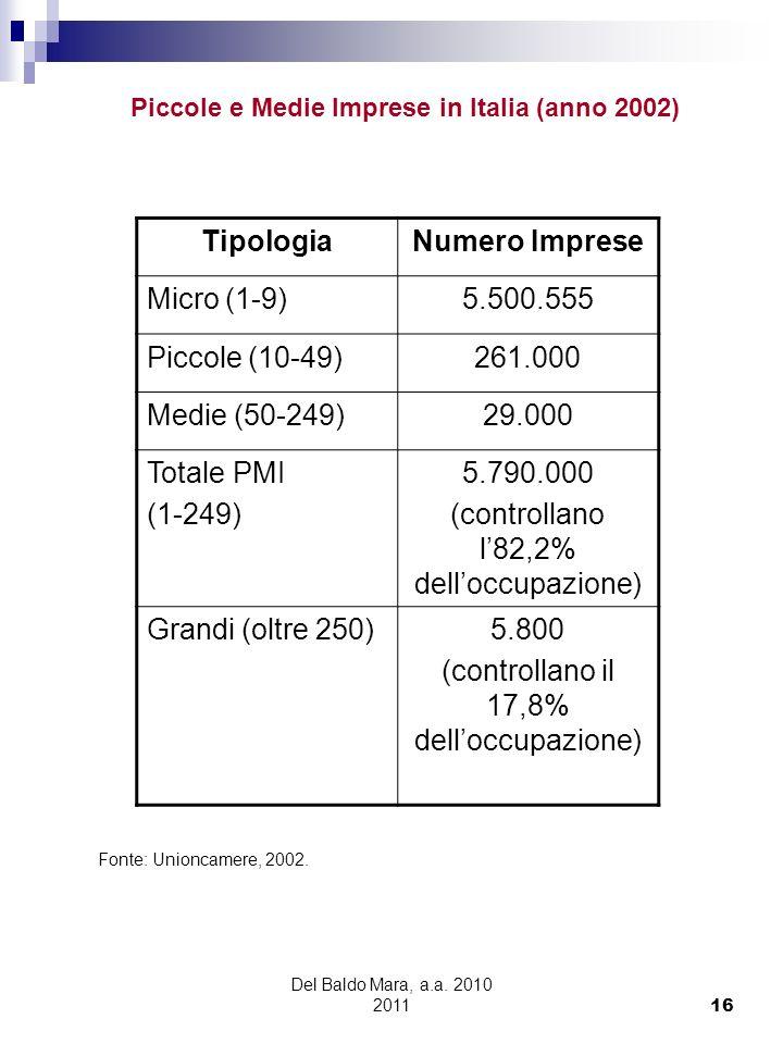 Piccole e Medie Imprese in Italia (anno 2002)