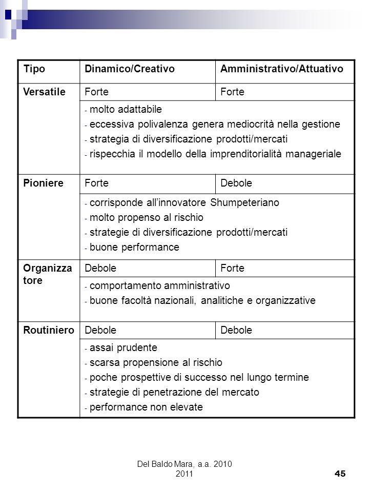 Amministrativo/Attuativo Versatile Forte molto adattabile