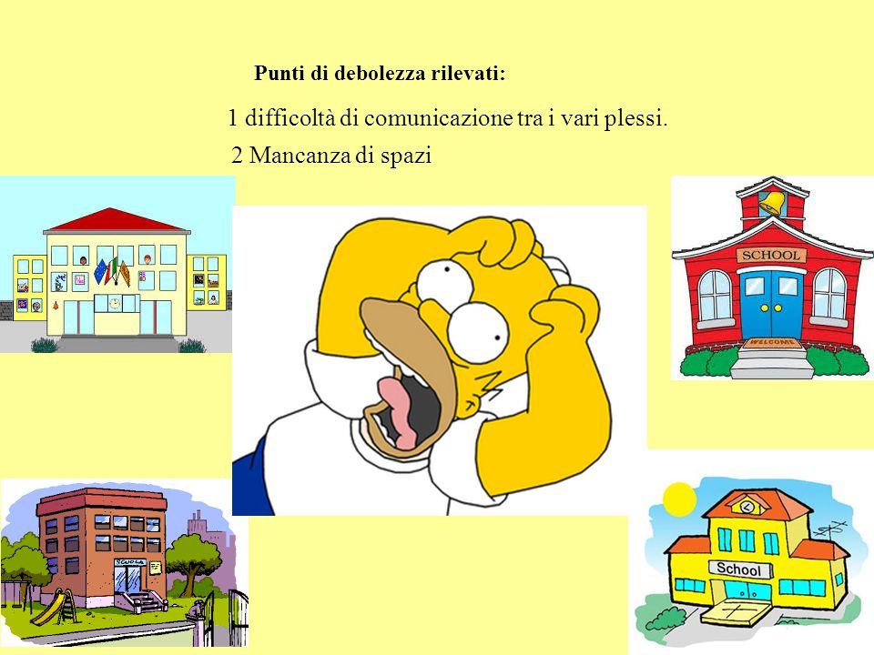 1 difficoltà di comunicazione tra i vari plessi.