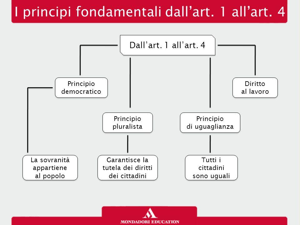 I principi fondamentali dall'art. 1 all'art. 4
