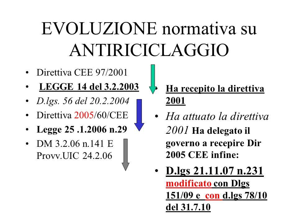 EVOLUZIONE normativa su ANTIRICICLAGGIO