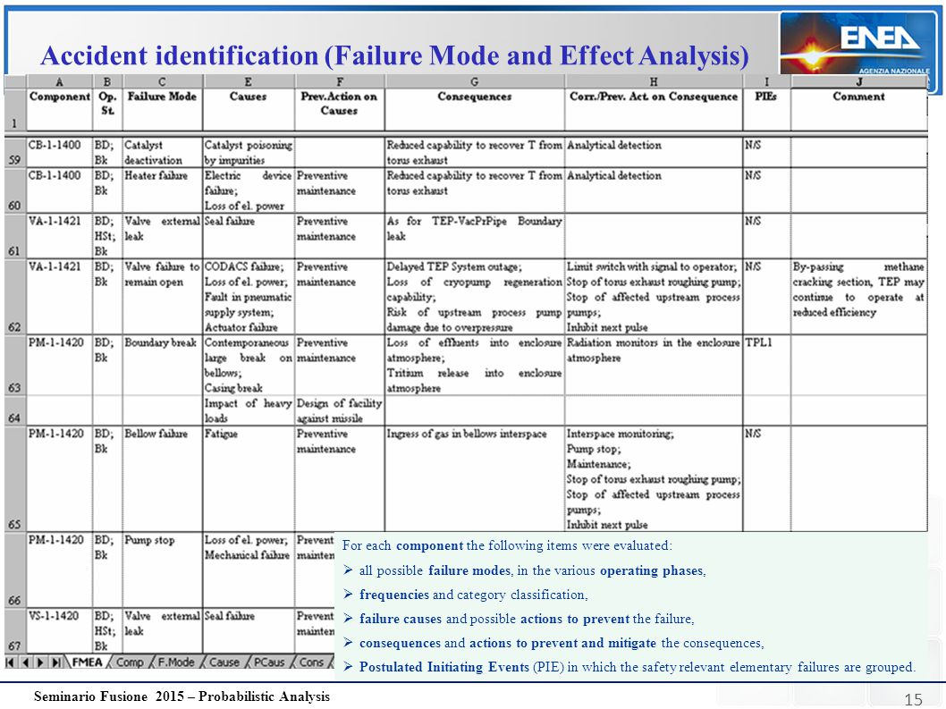 Accident identification (Failure Mode and Effect Analysis)