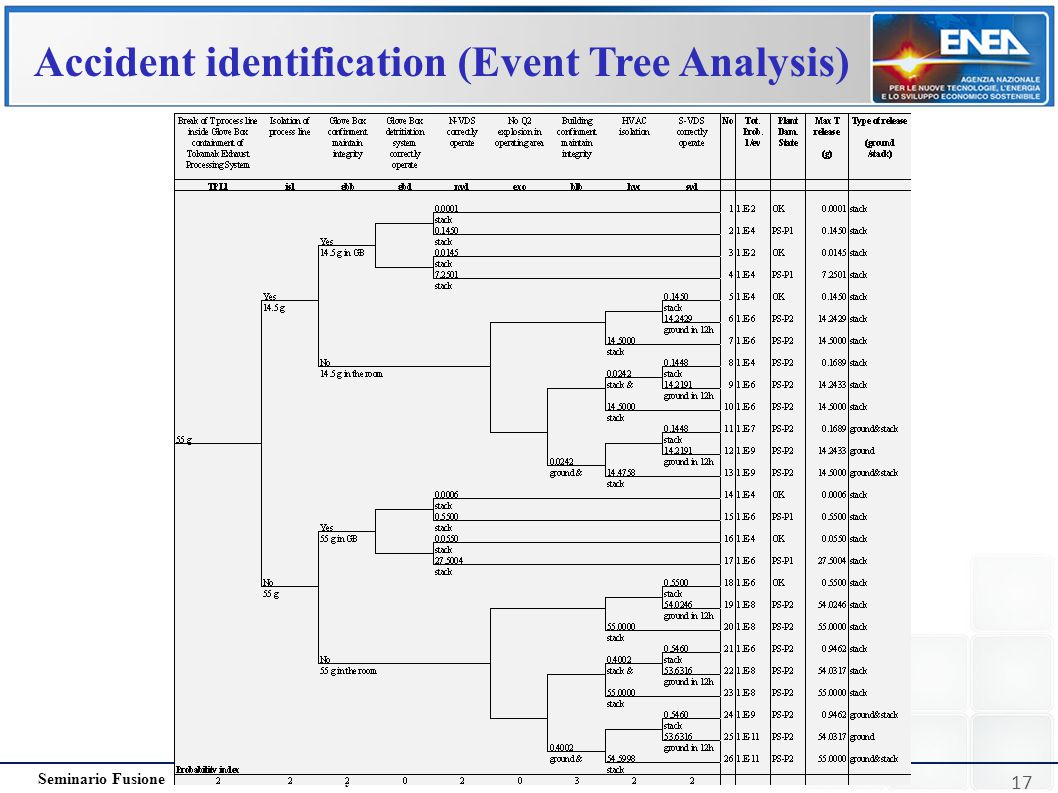 Accident identification (Event Tree Analysis)