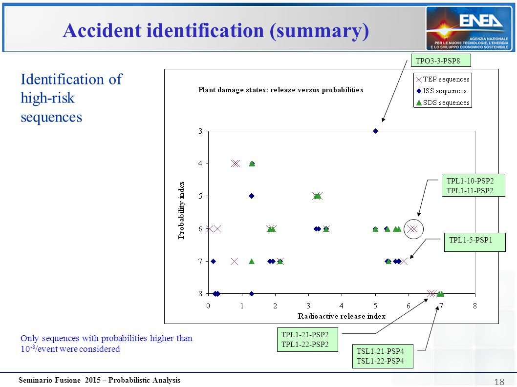 Accident identification (summary)