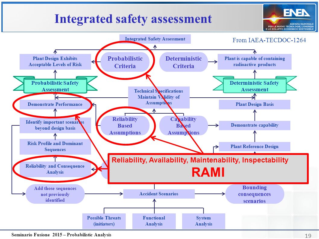 Integrated safety assessment