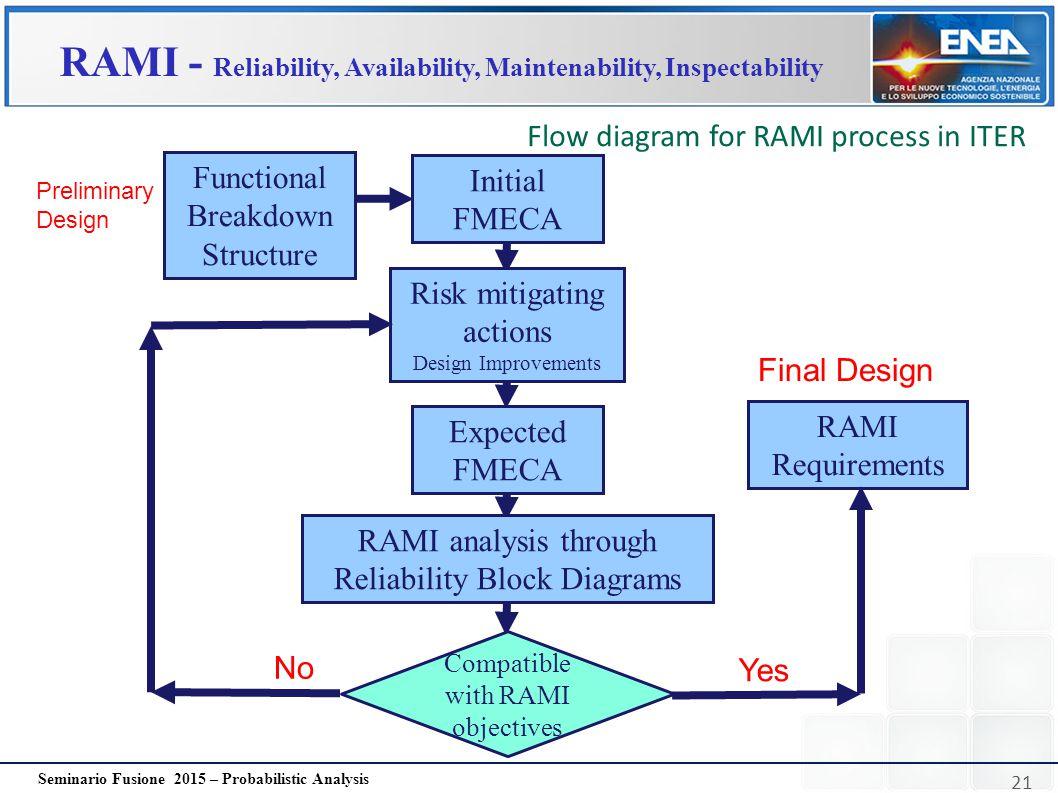 RAMI - Reliability, Availability, Maintenability, Inspectability