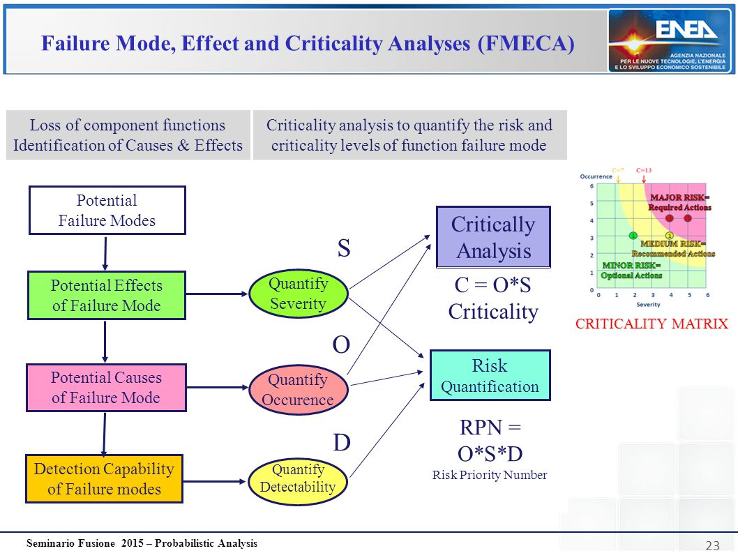Failure Mode, Effect and Criticality Analyses (FMECA)