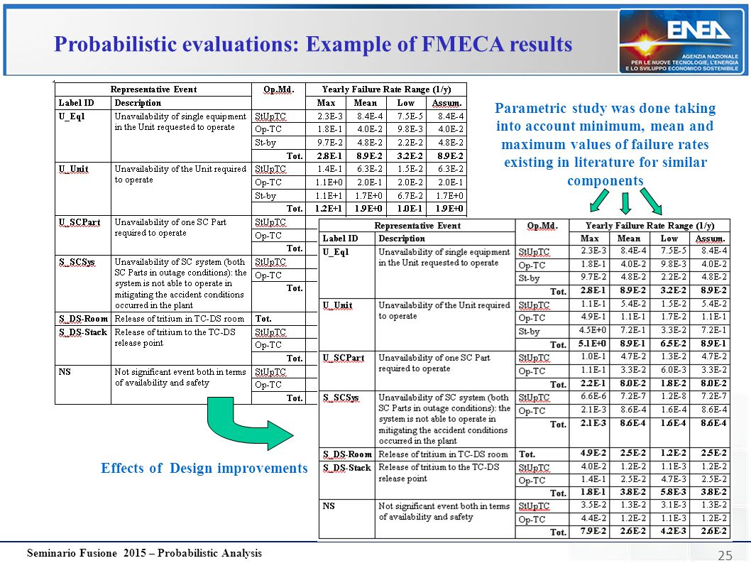 Probabilistic evaluations: Example of FMECA results