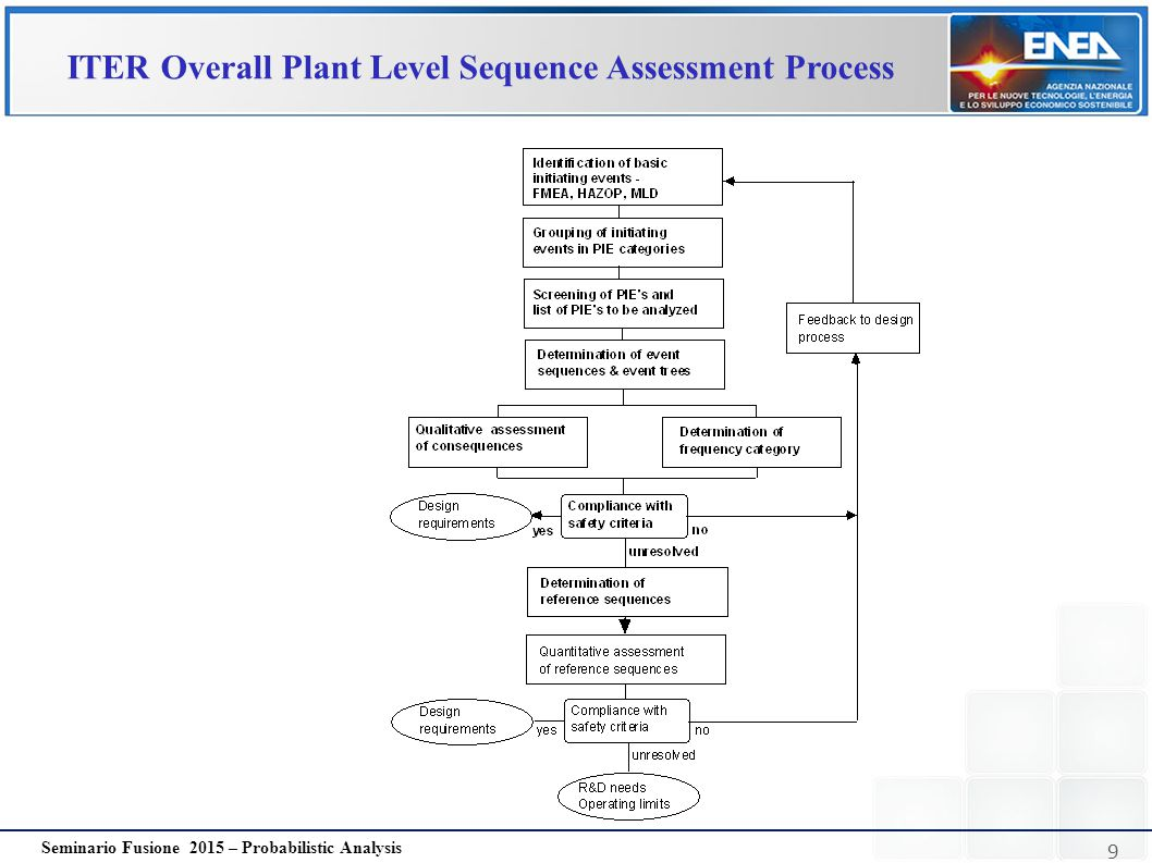 ITER Overall Plant Level Sequence Assessment Process