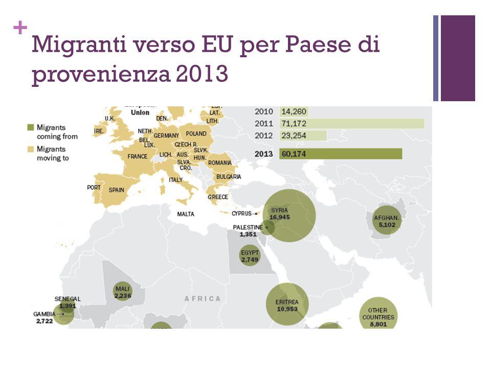 Migranti verso EU per Paese di provenienza 2013