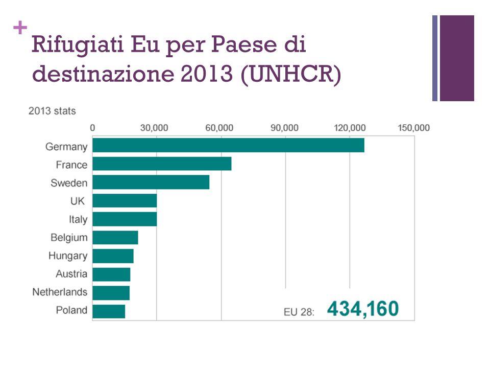 Rifugiati Eu per Paese di destinazione 2013 (UNHCR)