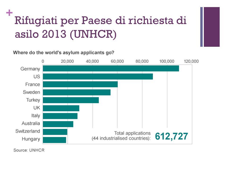Rifugiati per Paese di richiesta di asilo 2013 (UNHCR)