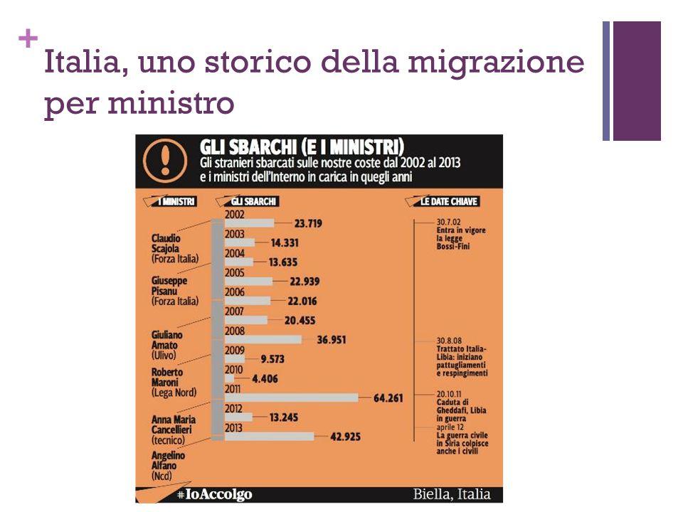 Italia, uno storico della migrazione per ministro