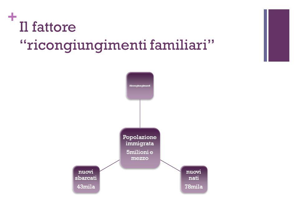 Il fattore ricongiungimenti familiari