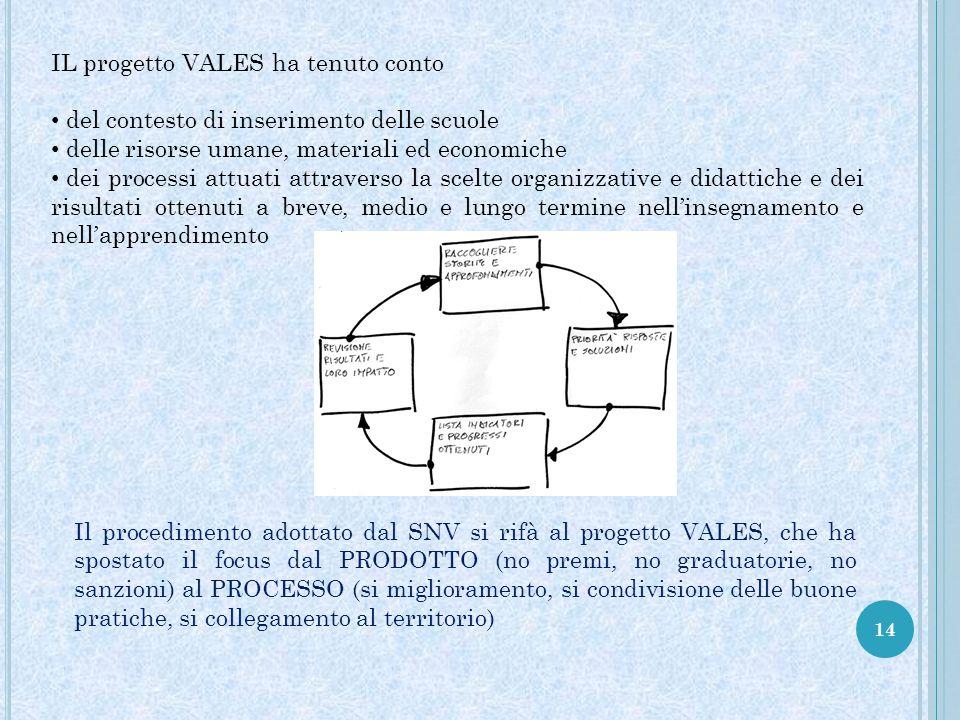 IL progetto VALES ha tenuto conto