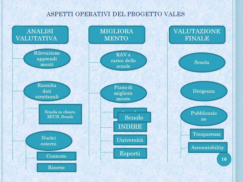 ASPETTI OPERATIVI DEL PROGETTO VALES