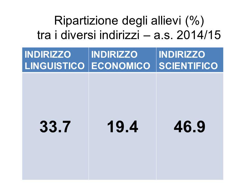 Ripartizione degli allievi (%) tra i diversi indirizzi – a.s. 2014/15