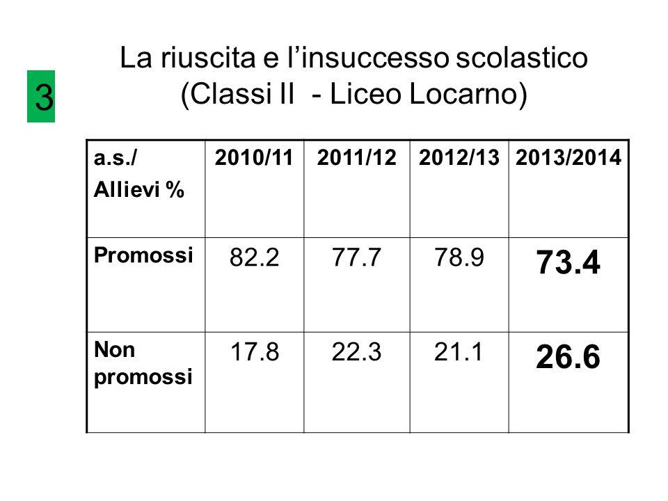 La riuscita e l'insuccesso scolastico (Classi II - Liceo Locarno)