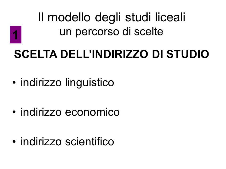 Il modello degli studi liceali un percorso di scelte