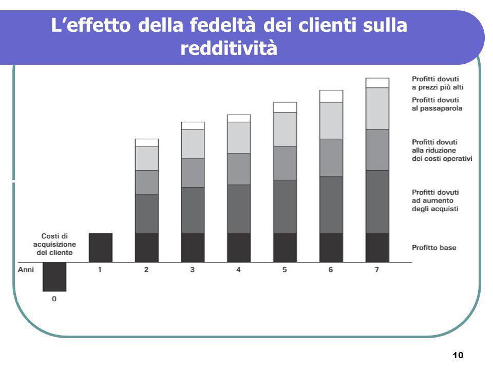 L'effetto della fedeltà dei clienti sulla redditività